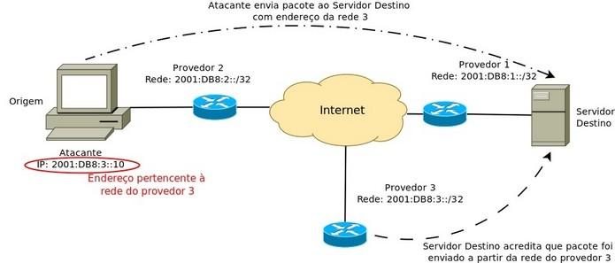 Esquema de ataque spoofing (Foto: Reprodução/NIC.br)