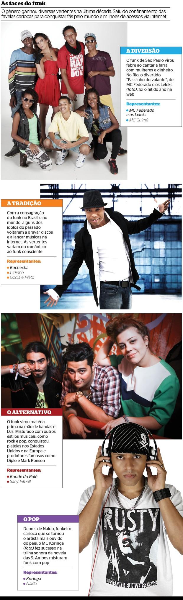 As faces do funk (Foto: Dupla Marcelo Theobald/Extra/Ag. O Globo, Zanone Fraissat/Folhapress e divulgação (2) )