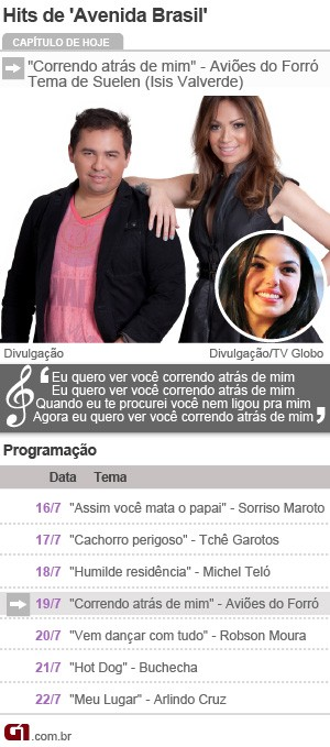 Hits de Avenida Brasil 4 (Foto: G1)