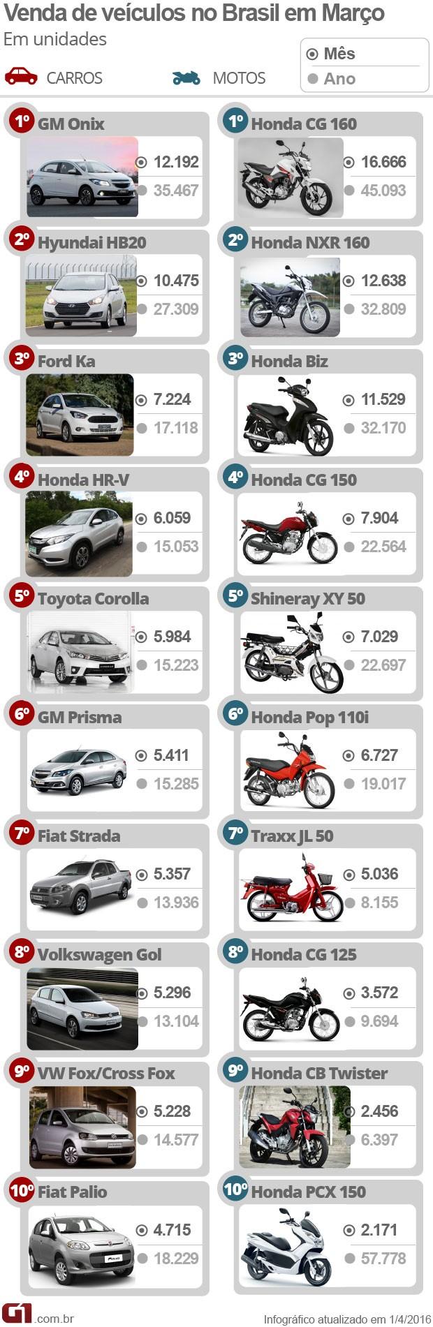 Mais vendidos de março (Foto: G1)