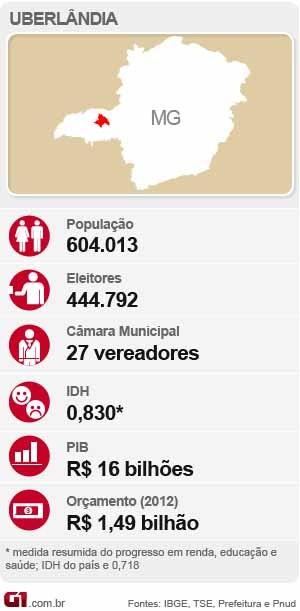 Uberlândia dados da cidade arte (Foto: G1Triângulo Mineiro)