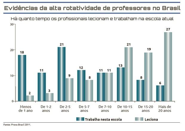 Estudo mostra que alta rotatividade na escola compromete formação continuada de professores (Foto: Reprodução/Instituto Ayrton Senna)