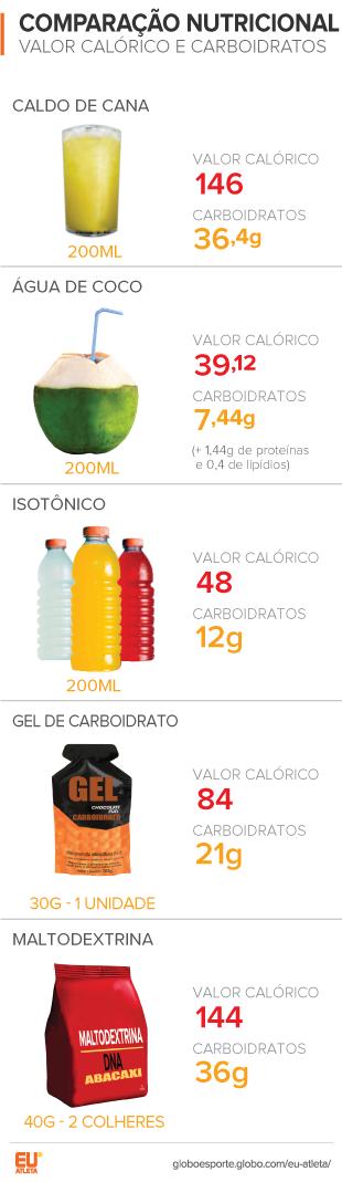 EuAtleta info nutrição caldo de cana_ESTE NOVO (Foto: Eu Atleta)