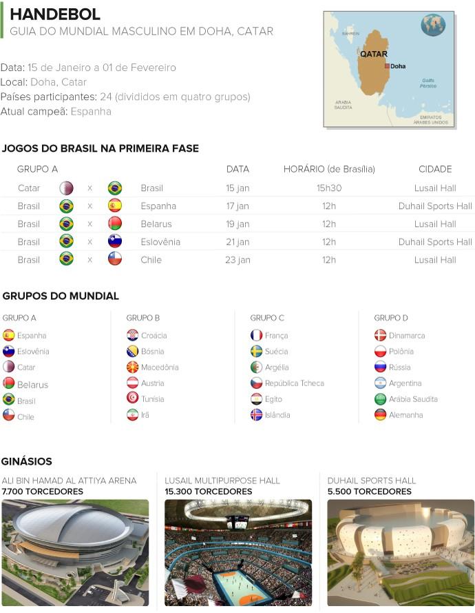 INFO - Guia mundial masculino handebol (Foto: Editoria de Arte)