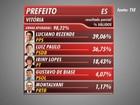 Vitória terá segundo turno entre Luciano Rezende e Luiz Paulo