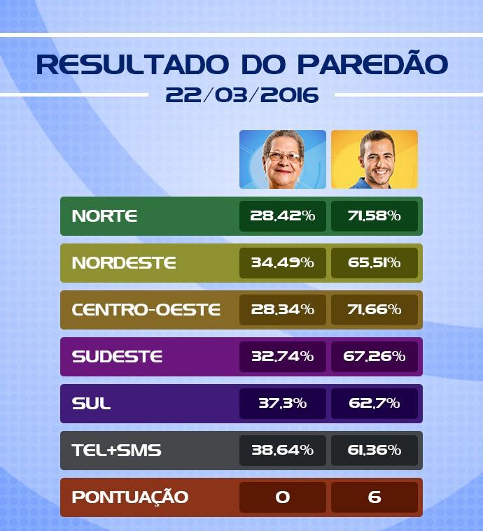 Matheus é derrotado em todas as regiões do Brasil (Foto: Scintilla Lima/Gshow)