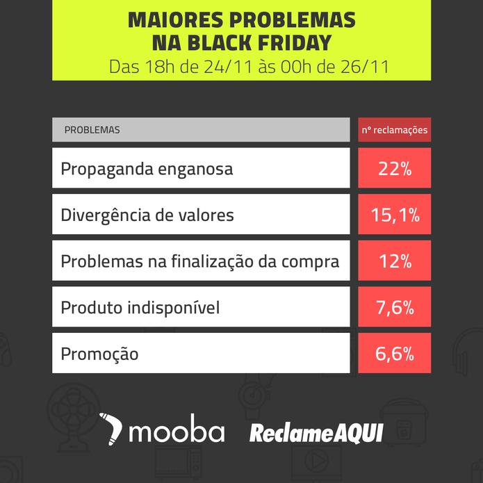 Propaganda Enganosa ficou em primeiro no ranking de queixas no Reclame AQUI (Foto: Divulgação)