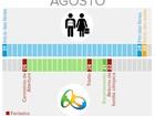 Feriados e férias na Olimpíada abrem espaço nas ruas do Rio