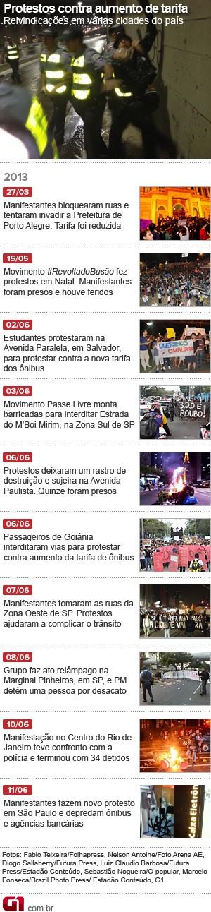 Cronologia - protestos (Foto: Arte/G1)