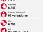 Em Saltinho, Carlinhos Lisi é eleito prefeito com 45,6% dos votos válidos