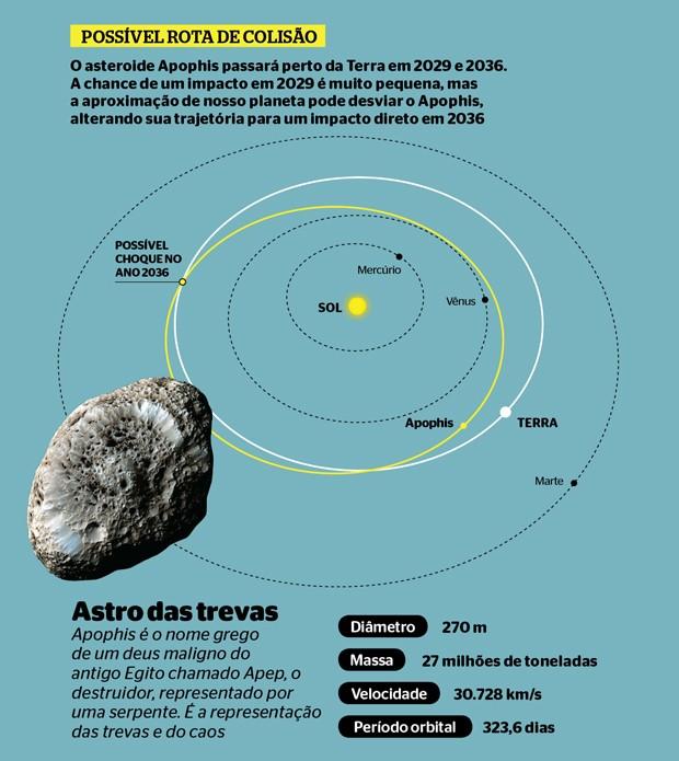 Diagrama - Paintball no espaço (Foto: Gráfico: ÉPOCA)