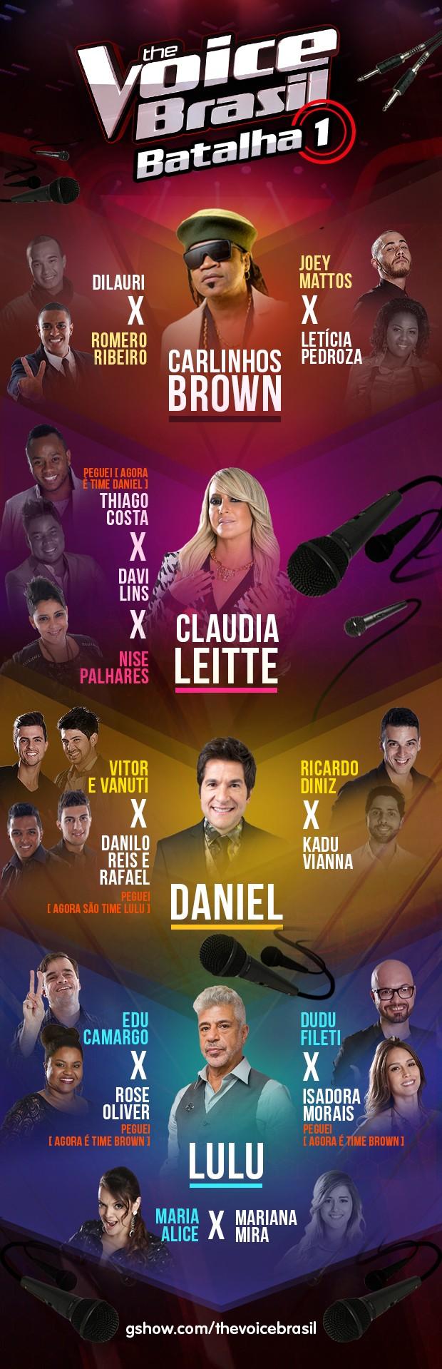 Balanço do primeiro dia de Batalhas da terceira temporada do The Voice Brasil (Foto: Arte / Gshow)