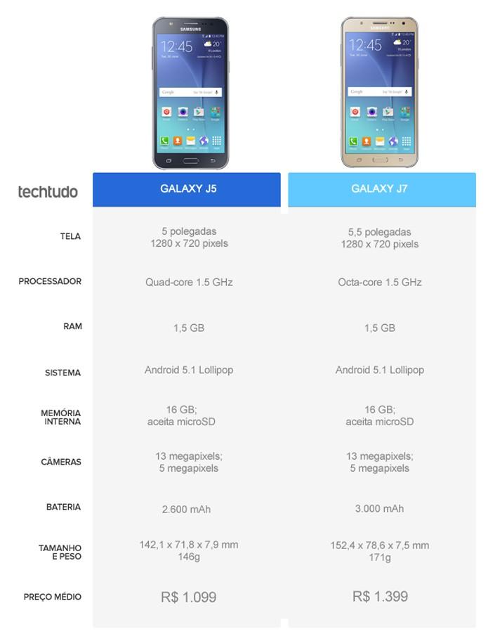 Tabela comparativa entre o Galaxy J5 e o Galaxy J7 (Foto: Arte/TechTudo)