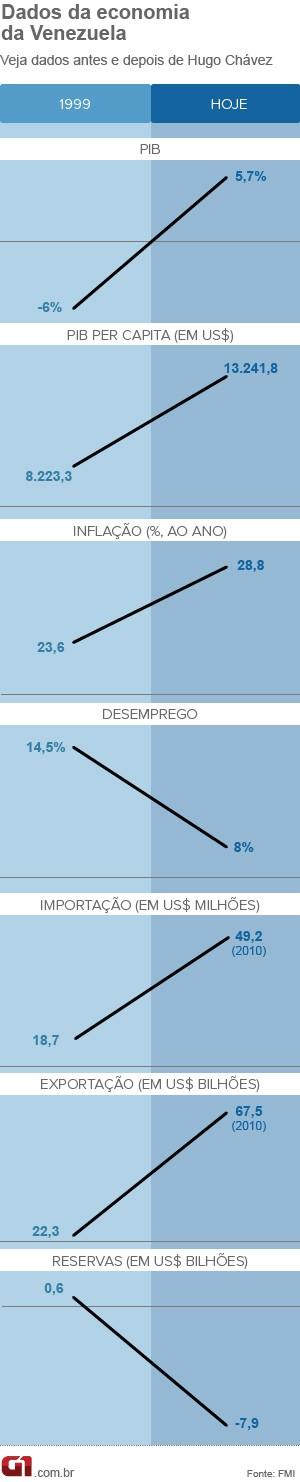 Economia da Venezuela antes e depois de Chávez (Foto: Edioria de arte/G1)