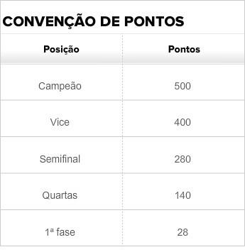 Convenção de pontos Campeonato Sul-Mato-Grossense (Foto: Editoria de Arte/GloboEsporte.com)