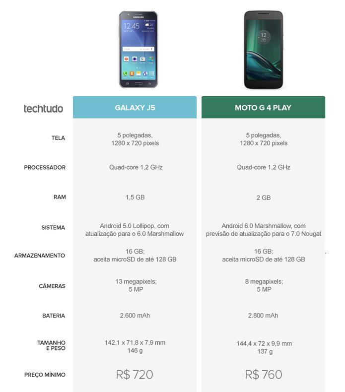 Lançamento Especificações Melhor: Galaxy J5 Ou Moto G 4 Play? Celulares Disputam Em Preço E