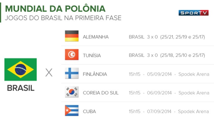 info TABELA Mundial Vôlei - Jogo 02 (Foto: Globoesporte.com)
