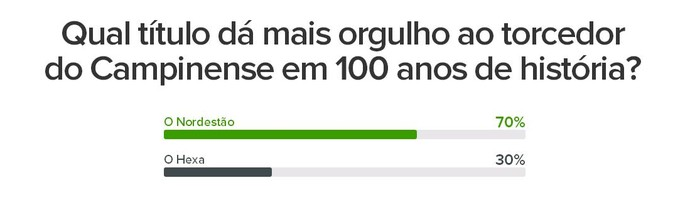 Enquete do Campinense sobre o hexa do Paraibano e o título da Copa do Nordeste (Foto: Arte / GloboEsporte.com)