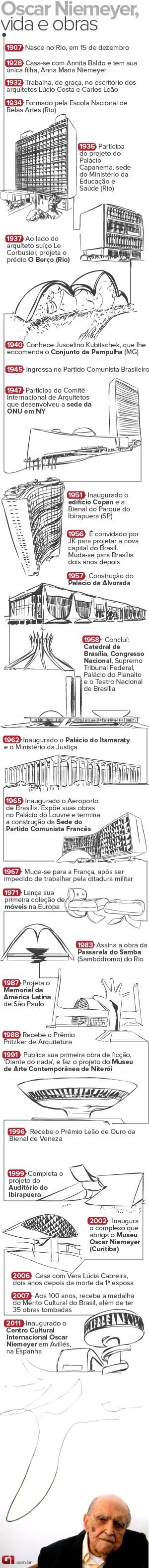Vida e Obras de Niemeyer (Foto: Arte/G1)