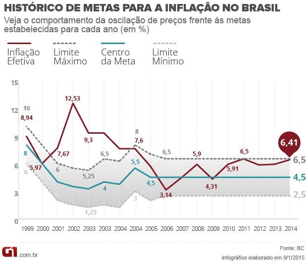 Inflação 2014 - entenda metas (Foto: Editoria de Arte/G1)