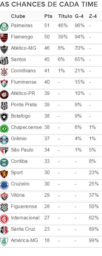 As chances de cada um na 26ª rodada do Brasileirão (Foto: GloboEsporte.com)