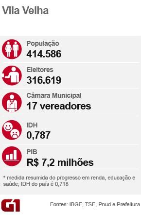 Eleições de Vila Velha (Foto: Arte/G1)