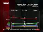 Dilma tem 37%, Aécio, 20%, e Campos, 11%, diz Datafolha