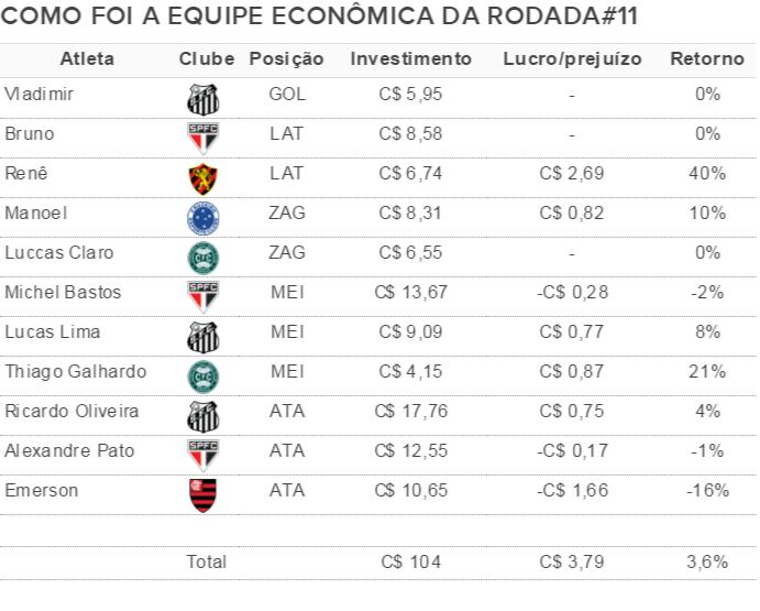 Como foi a equipe econômica da rodada#11 do Cartola FC