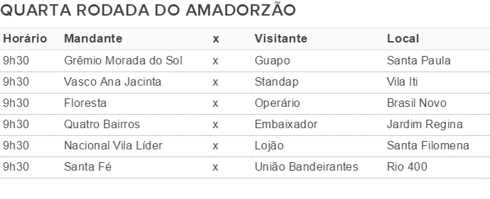 Tabela da quarta rodada do Amador de Presidente Prudente (Foto: Editora de Arte)