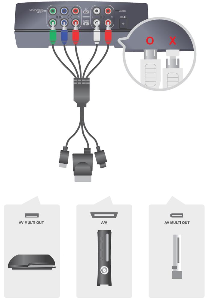 Conectando corretamente seu dispositivo AVerMedia ao console desejado (Foto: Divulgação).