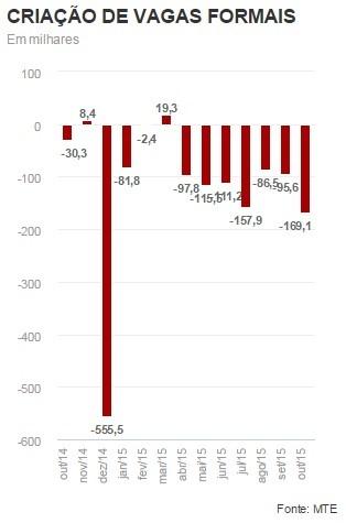 Brasil tem sétimo mês seguido de queda na geração de empregos (Foto: Arte G1)
