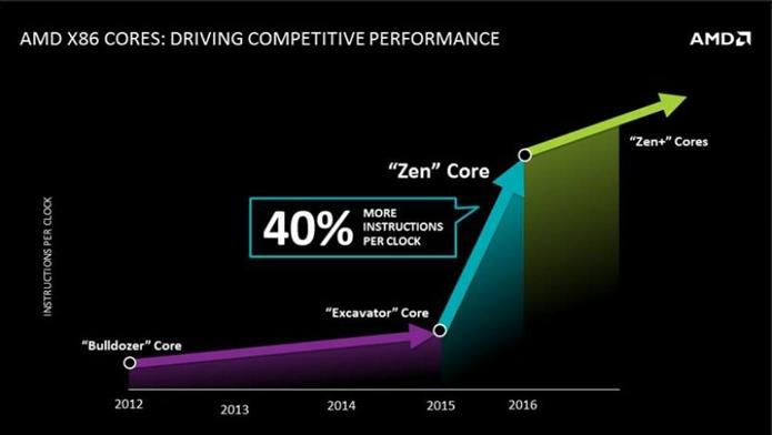 Processadores Zen da AMD terão 40% mais IPC como forma de ganhar mais performance e competir de forma mais direta com a Intel (Foto: Divulgação/AMD)