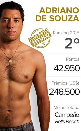 Surfe Card - Adriano de Souza (Foto: Infoesporte)