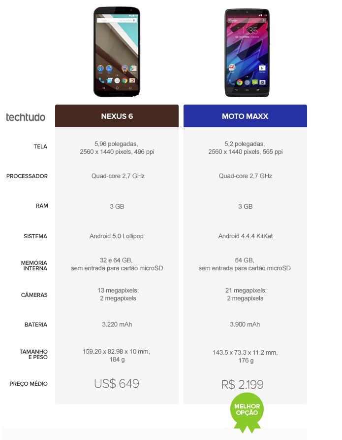 Tabela comparativa de especificações entre Nexus 6 e Moto Maxx (Foto: Arte/TechTudo)