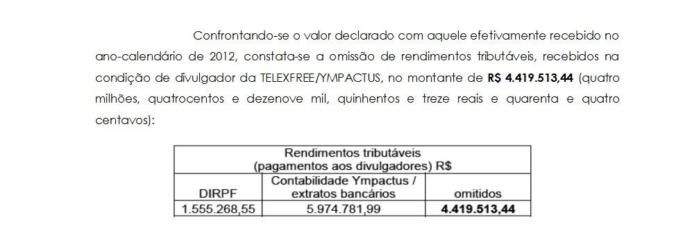 Empresário é suspeito de omitir mais de R$ 4 milhões à Receita Federal (Foto: Reprodução / MPF)