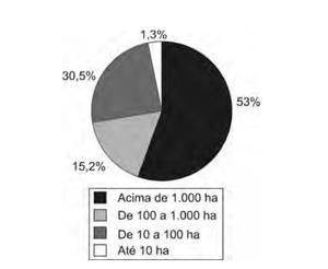 Fonte: Incra, Estatísticas cadastrais 1998 (Foto: Reprodução/Enem)