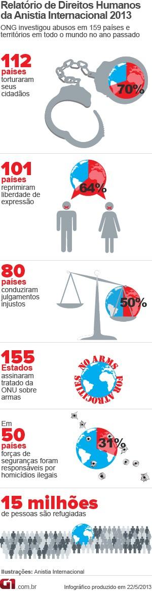 Relatório da Anistia Internacional 2013 (Foto: Arte/G1)