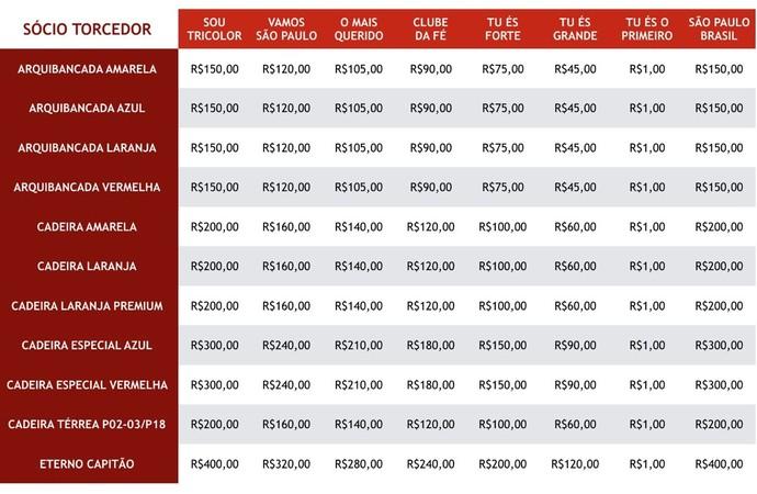 Quadro preço dos ingressos São Paulo x Atletico Nacional de Medellín (Foto: Divulgação)
