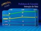 Paulo Duarte tem 53% e Solange tem 26% em Corumbá, MS, diz Ibope
