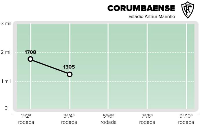 Público pagante do Corumbaense após duas rodadas (Foto: Editoria de Arte)