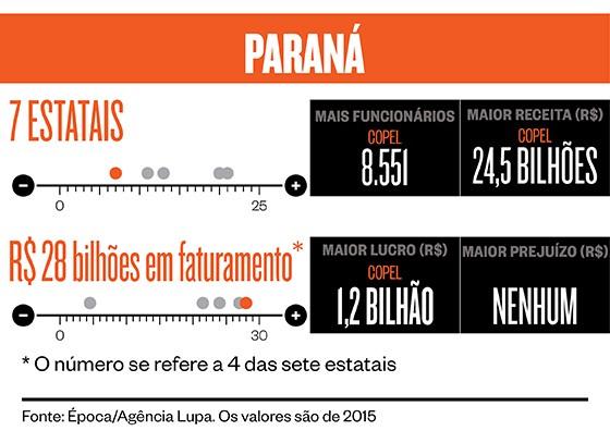 Privatizações Paraná (Foto: Época )