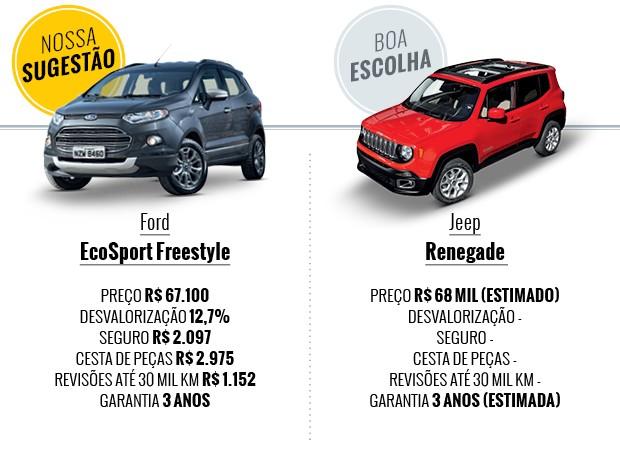 Que carro eu compro: Ford Ecosport ou Jeep Renegade  (Foto: Autoesporte)