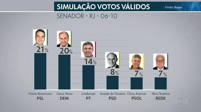 Ibope avalia os votos válidos da corrida para o Senado