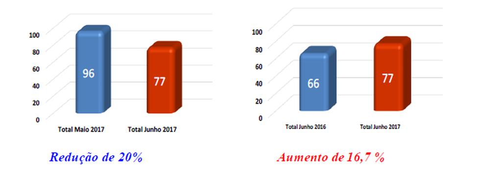 Gráfico mostra evolução dos casos de estupro (Foto: SSP/Reprodução)