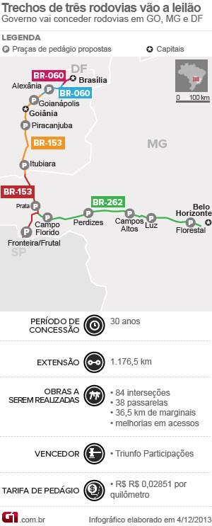 Leilão de rodovias - Triunfo (Foto: Editoria de Arte/G1)