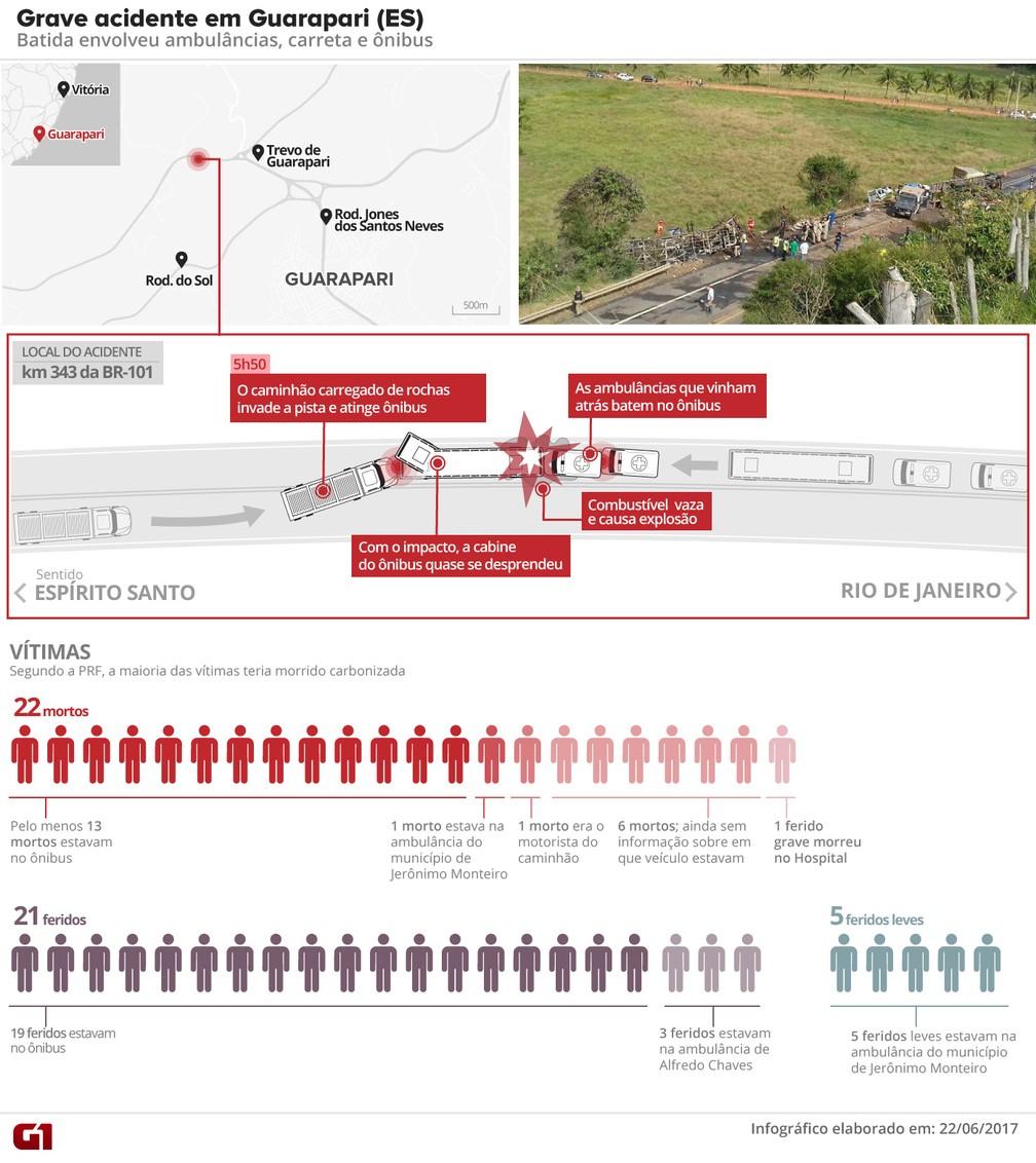 Mapa acidente Guarapari - versão 8 (Foto: Arte/ G1)