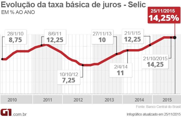 Taxa de juros em 25 de novembro de 2015 (Foto: Editoria de Arte/G1)