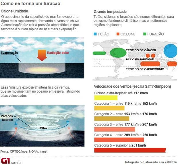 Info furacão V2 (Foto: Editoria de Arte/G1)