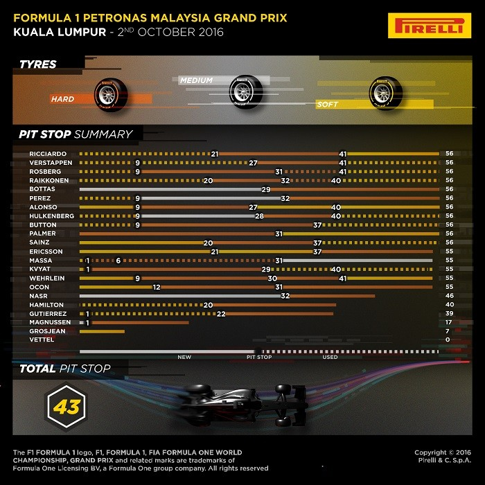 Gráfico Pirelli - Malásia