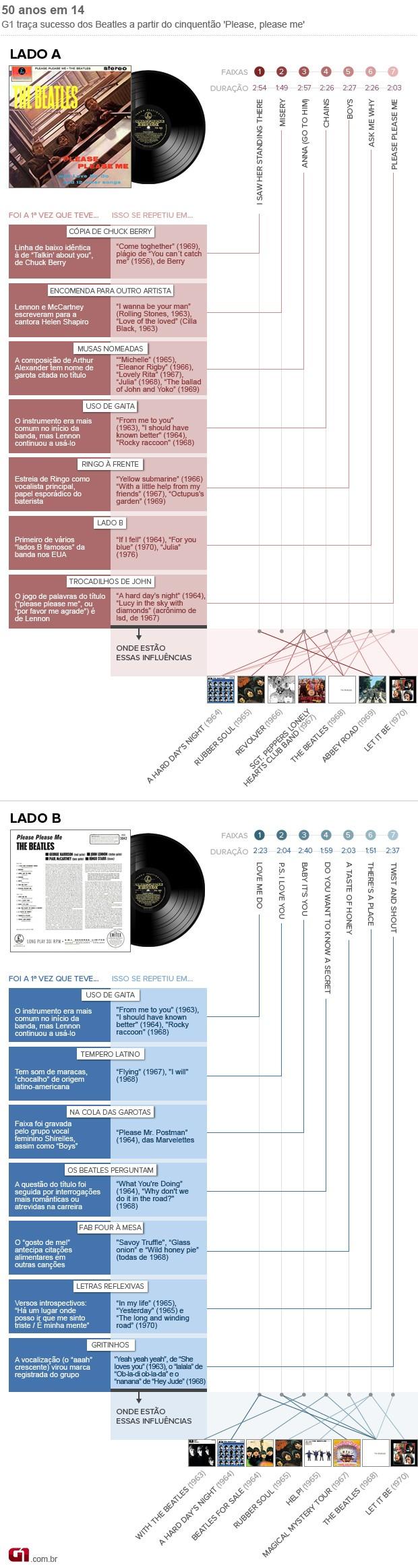 Infográfico traça influência das músicas de 'Please, please me', estreia dos Beatles, no restante da obra do quarteto (Foto: Arte/G1)